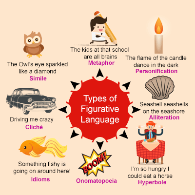 Types Of Figurative Language And Explain With Examples English
