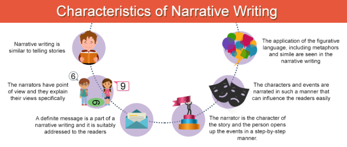 characteristics-of-narrative-writing