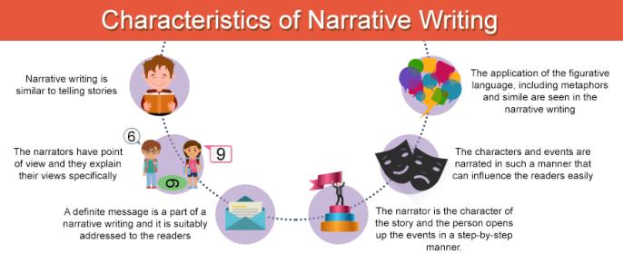 characteristics-of-narrative-writing